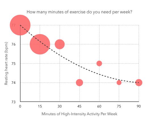 minutes_exercise_per_week